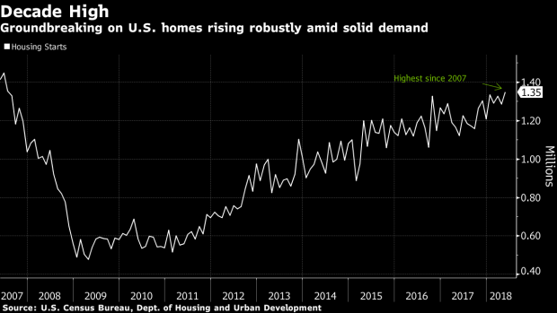 Lending credit union times us housing starts rise to decade high while permits decline fandeluxe Choice Image
