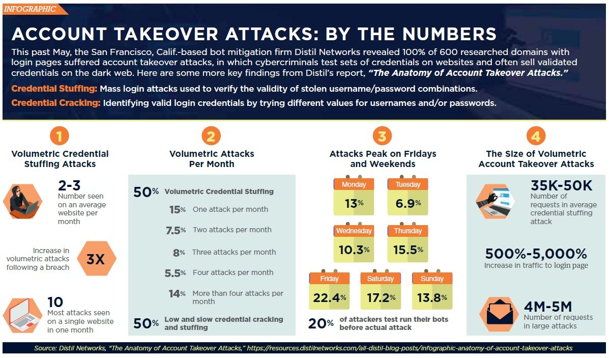 Account Takeover Attacks: By the Numbers   Credit Union Times