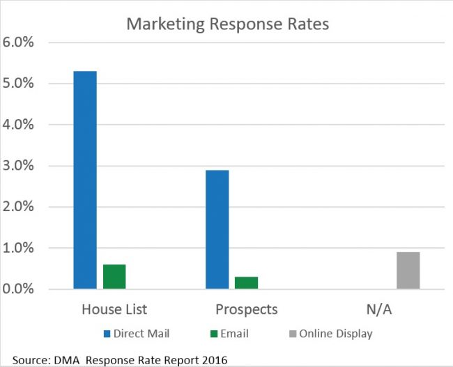 Direct Mail Marketing Is Far From Dead | Credit Union Times