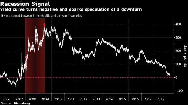 Recession Risks Creep Beyond Yield Curve Into U S  Economic