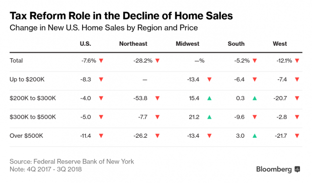 Negative changes in new U.S. home sales