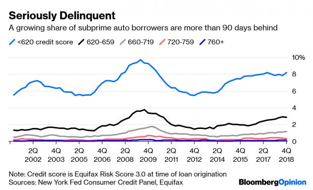 Credit rates