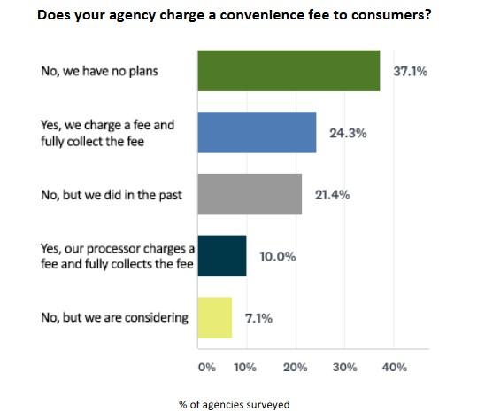 Convenience fee chart