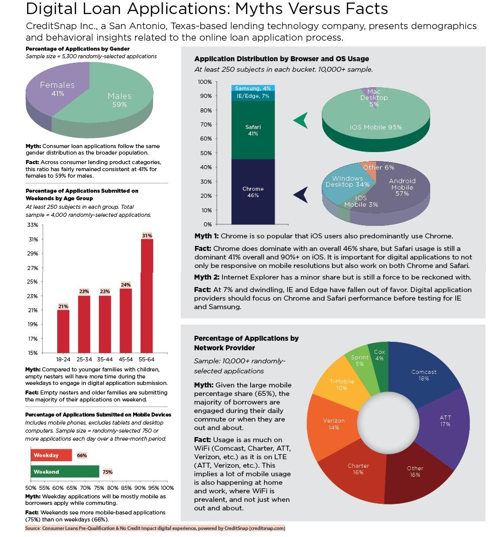 CreditSnap infographic