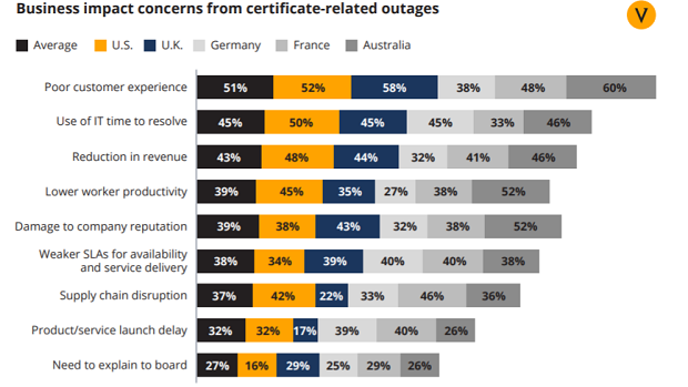 Business impact concers from certificate-related outages.