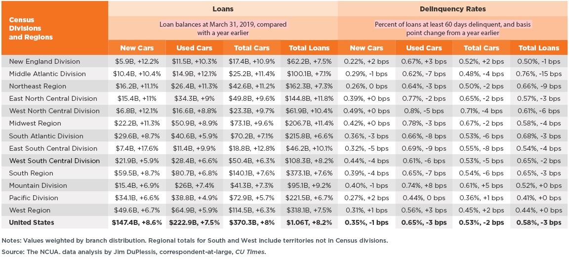 Auto lending stats