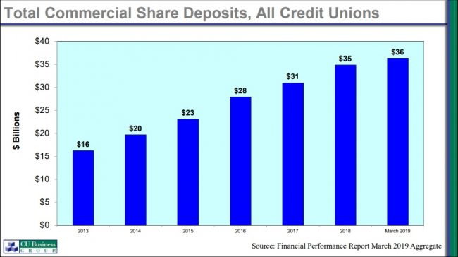 Commercial deposits chart