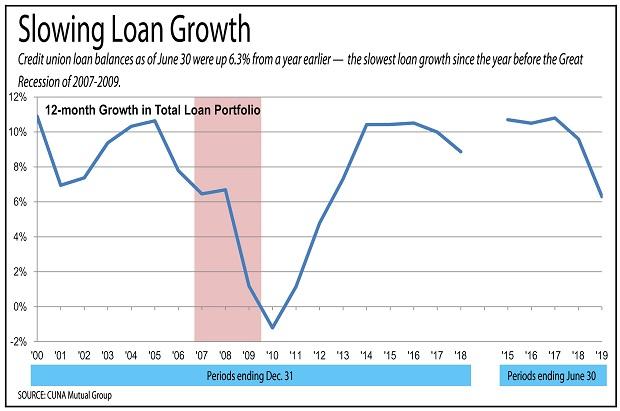 Chart of lending trends.
