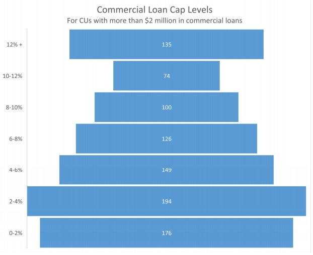 Commercial Loan Cap Levels Chart