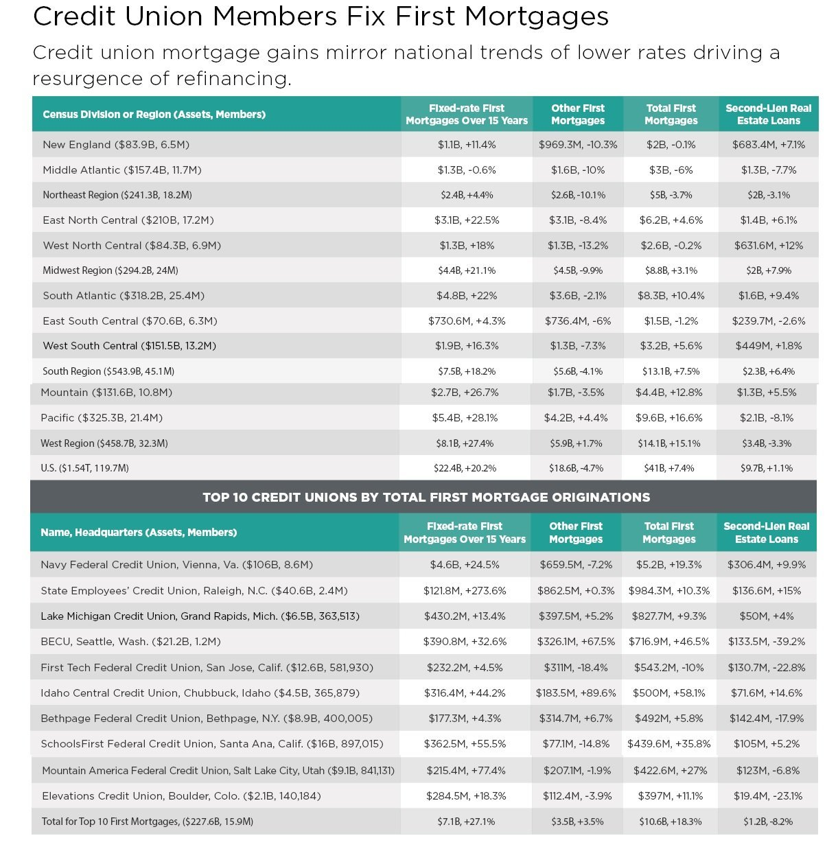 Mortgage trends graphic