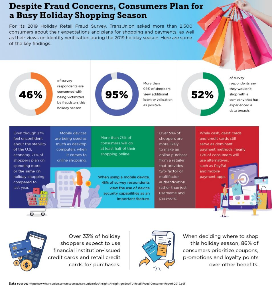 TransUnion's 2019 Holiday Retail Fraud Survey