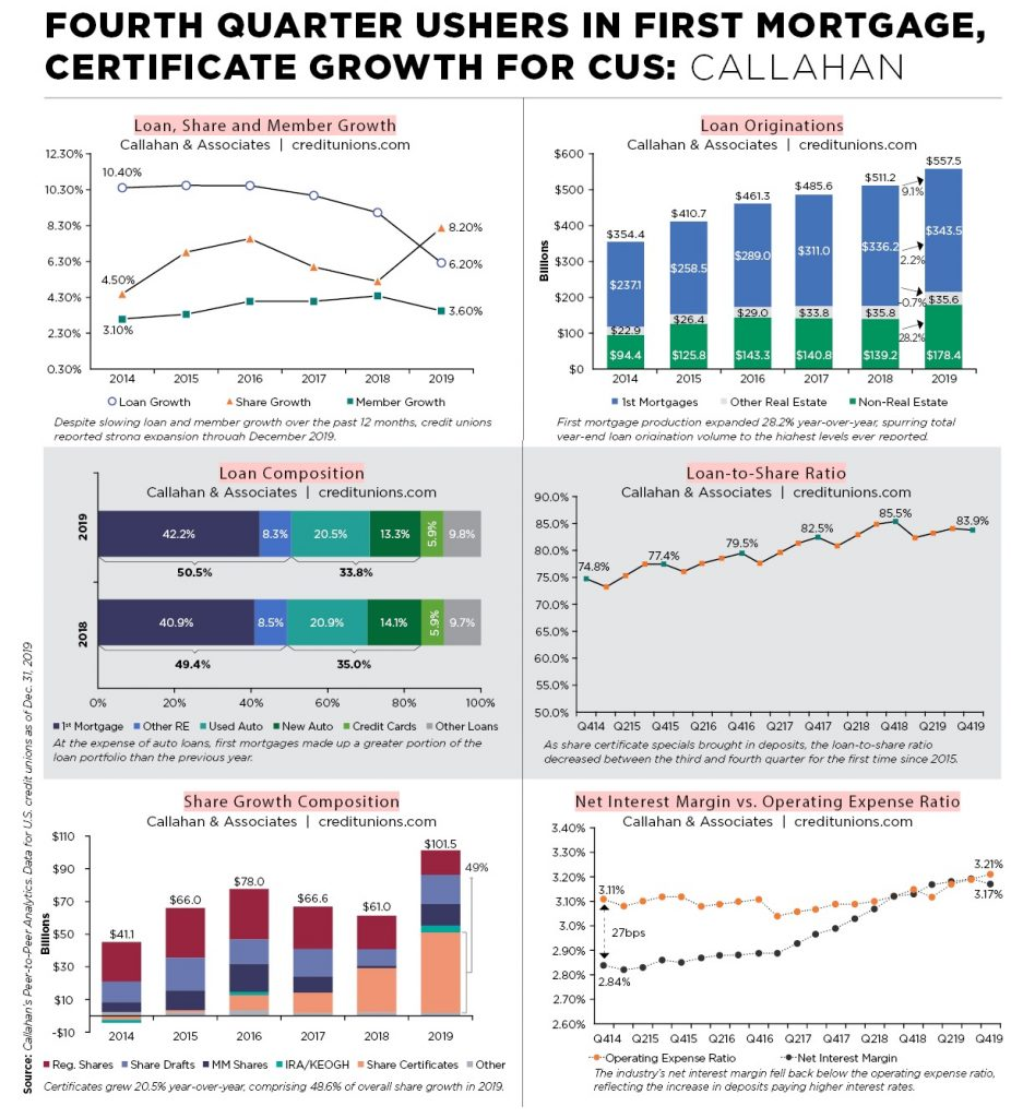 Infographic with six charts