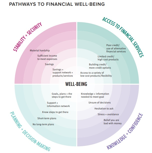 Pathways to financial well-being graphic