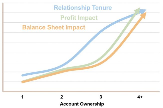 Account ownership chart