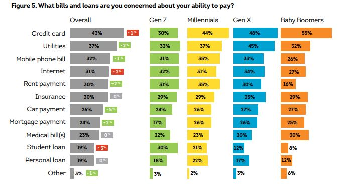 Chart from TransUnion survey results.