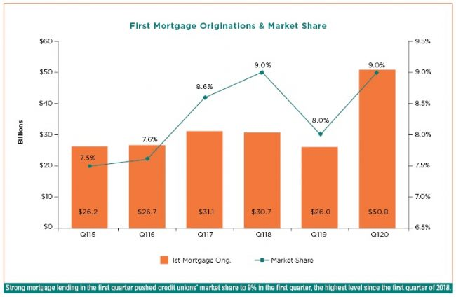1st mortgage market share chart