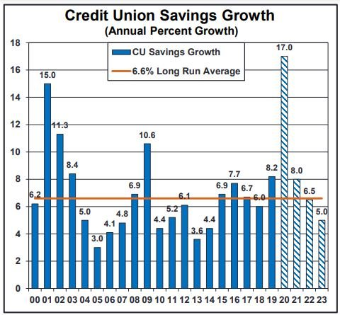 """Credit Union Savings Growth chart from the """"Credit Union Trends Report."""""""