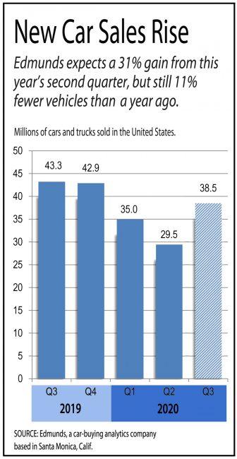 New car sales graph