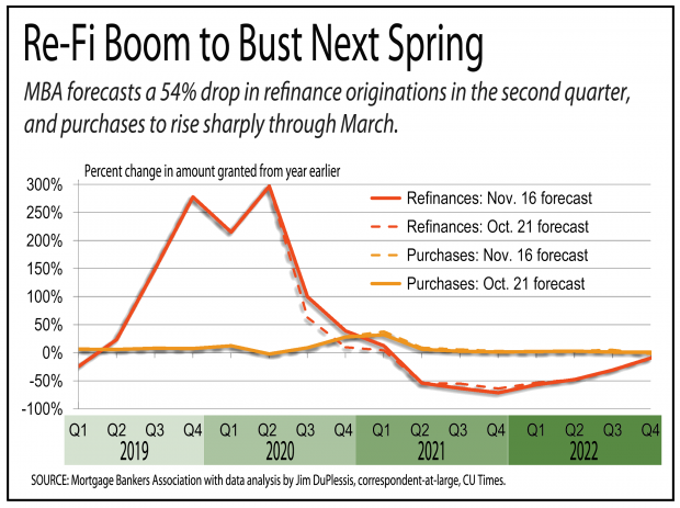 chart showing the mortgage refinancing boom will drop next Spring