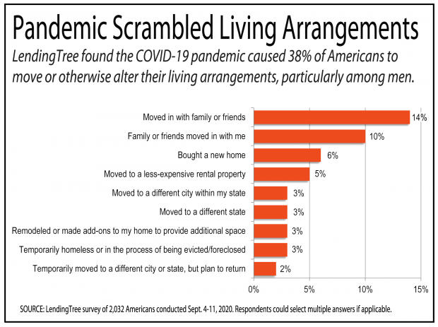 chart showing how the pandemic has impacted living arrangements for Americans.
