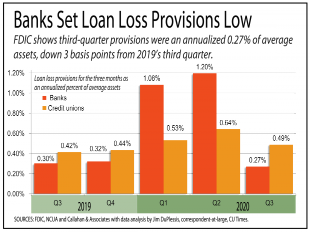 chart showing that banks set their loan loss provisions low