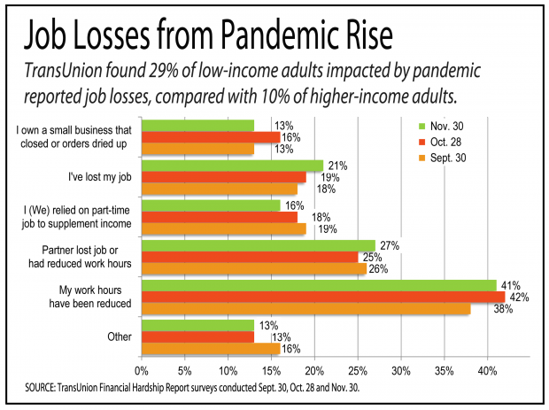 bar graph showing how low-income population has suffered more than high-income people during the pandemic