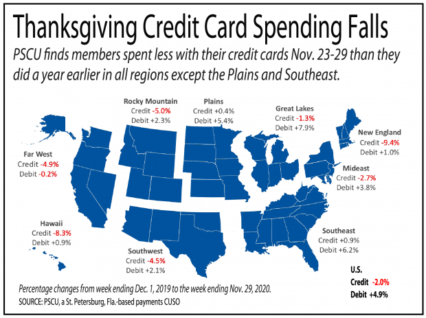 Map of the U.S. showing credit card spending fell across all regions during the week of Thanksgiving.