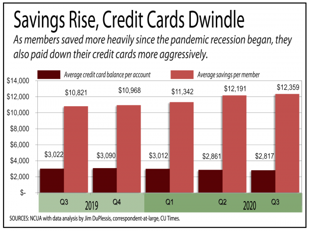 bar chart showing that member savings is rising as credit card balances are falling