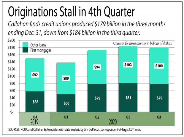 Chart showing credit union mortgage originations stalling in the fourth quarter of 2020