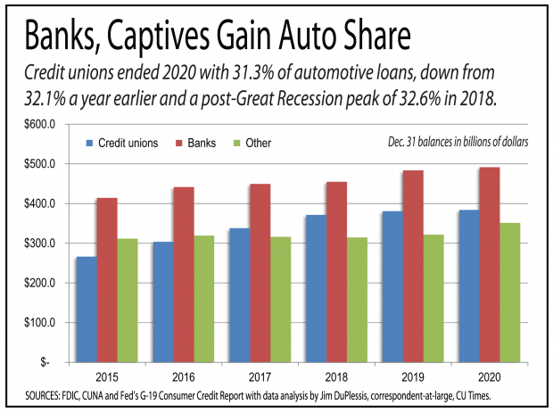Chart showing share of auto loans between banks and credit unions.