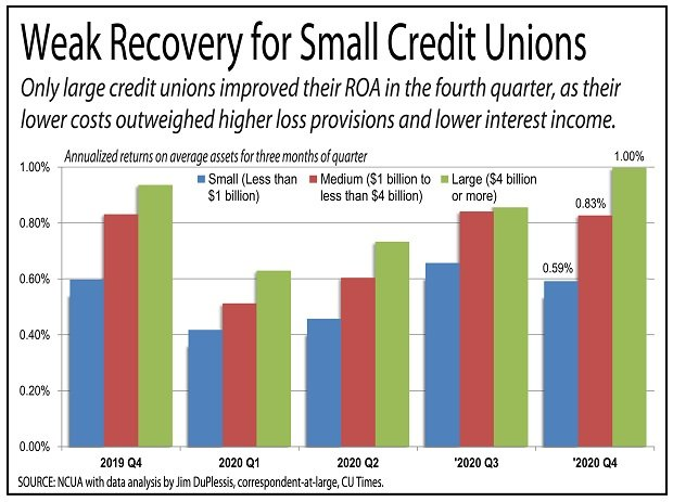 Chart showing the economic Weak Recovery for Small Credit Unions