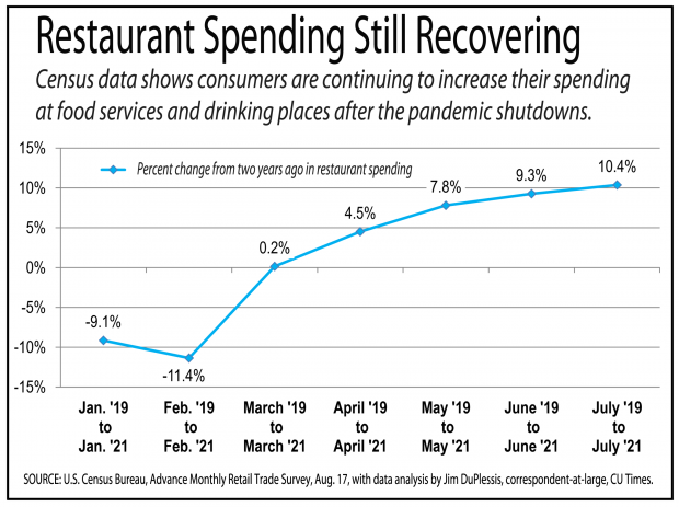 Chart showing spending growing at bars and restaurants as businesses reopened.
