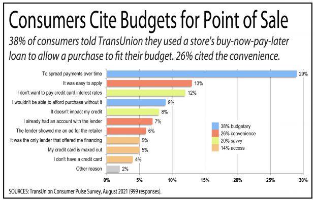 Chart showing the reasons given by consumers for applying for a point of sale credit.