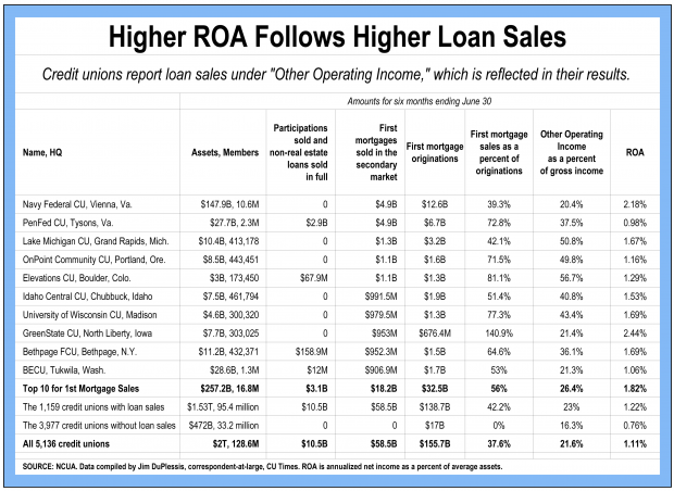 Higher ROA chart following higher loan sales for the 10 largest credit unions by asset size.