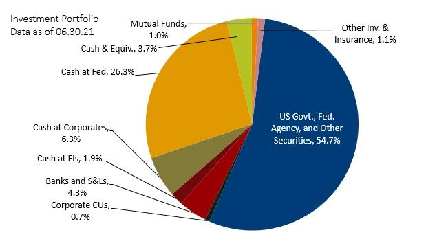 Investment portfolio data pie chart