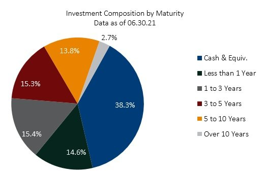 Pie chart showing the composition of investments by maturity
