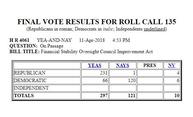 H.R. 4061 vote tally