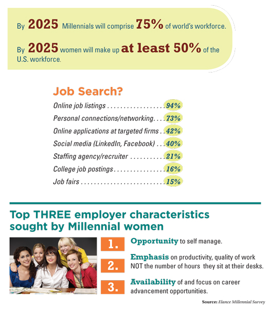 A Closer Look at Millennials in the Workplace