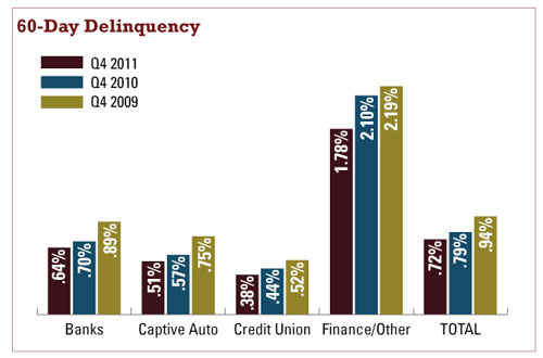 60-Day Delinquency bar chart