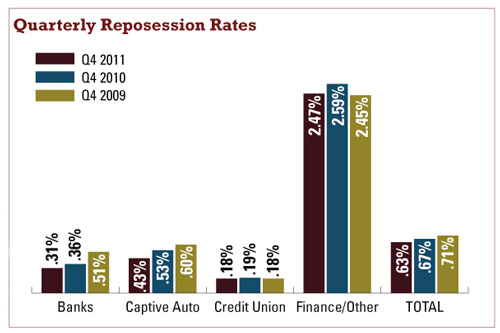 Quarterly Reposession Rates bar chart