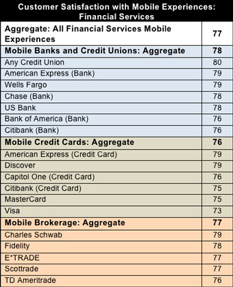Survey: Credit Unions Beat Out Big Banks in Mobile