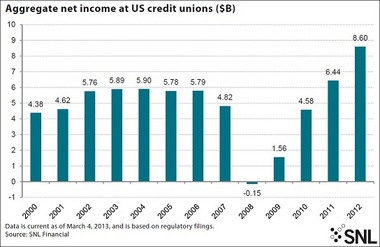 This graphic from SNL Financial shows highs and lows in credit union aggregate net income since the turn of the century.