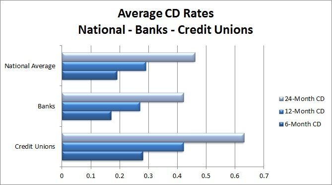Best Cd Rates >> Credit Union Cd Rates Top Banks Credit Union Times