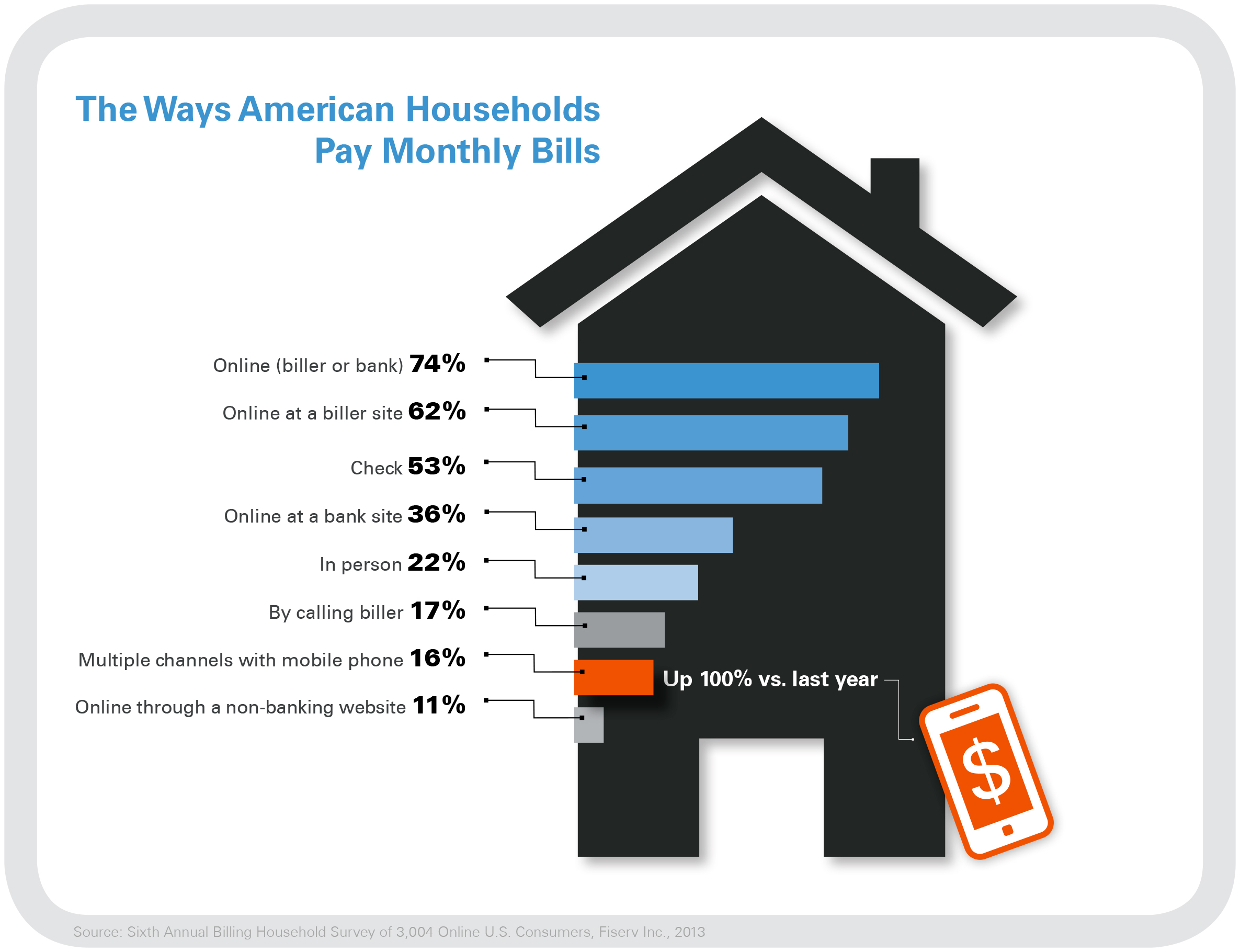 2013 Fiserv Billing Household Survey