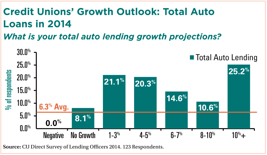 Rockford auto loan rates