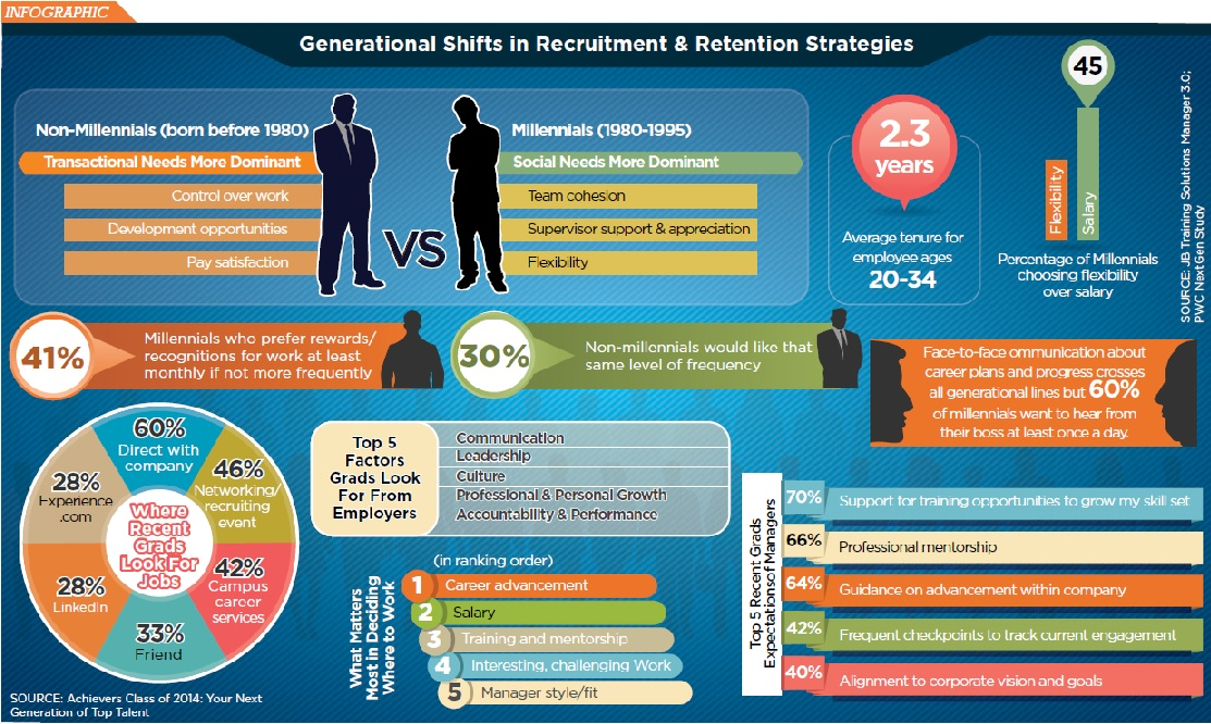 Infographic Gen Y and Recruiting Credit Union Times