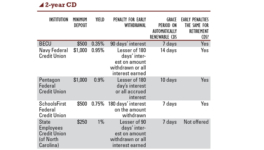 Credit Unions Eye Certificate Rates Penalties Credit Union Times