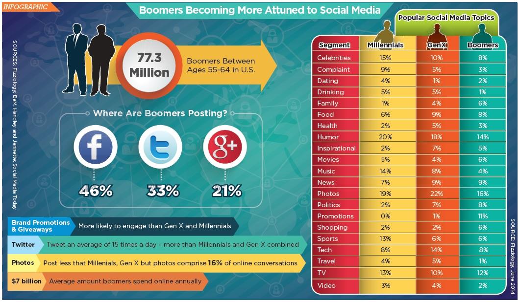 boomers social media