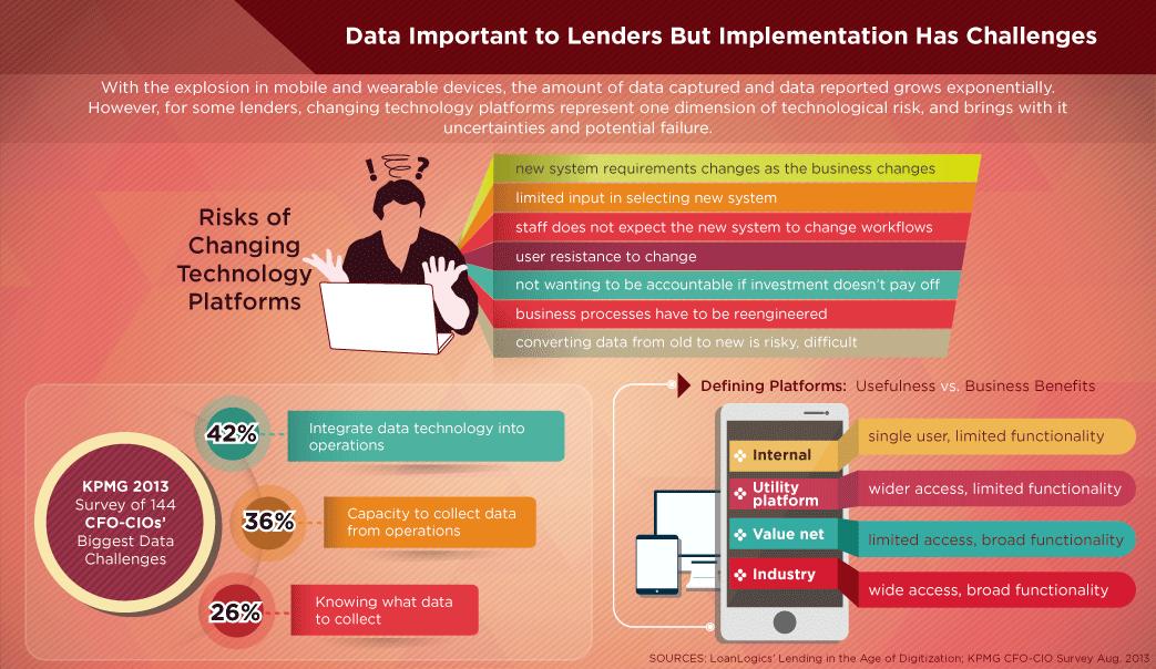 Lending Data Infographic