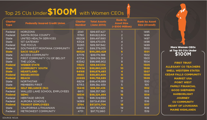 women CEOs at small credit unions